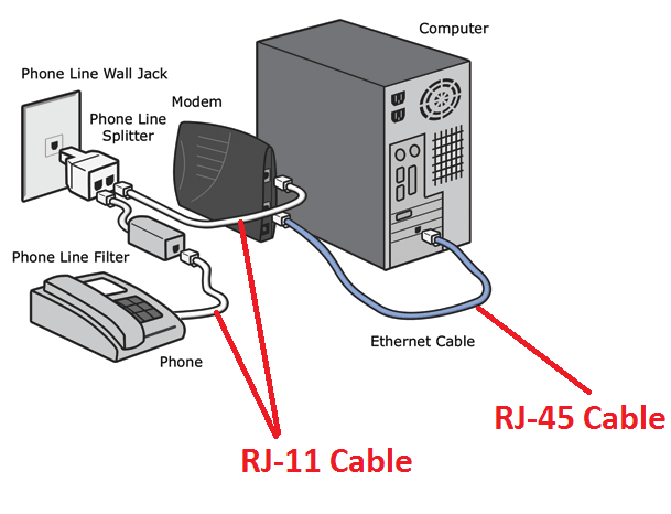 how to setup a modem to computer from a telephone  isp line telephone line wiring diagram telephone line wiring diagram uk